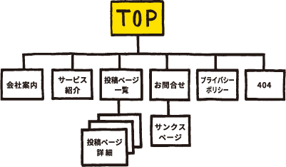 Webサイト基礎構築・SNSアカウント取得~運用(2ヶ月)