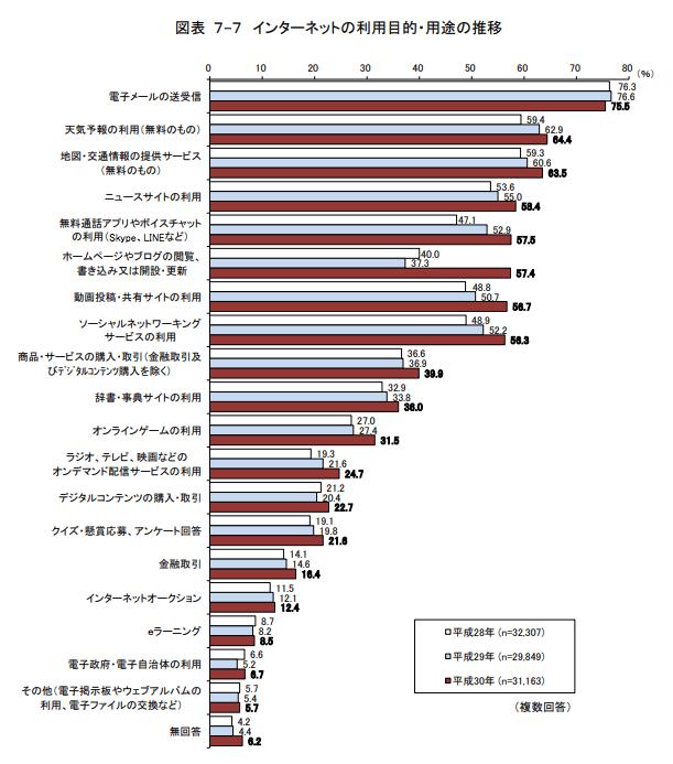 出典元:総務省 平成30年 通信利用動向調査報告書(世帯編)より