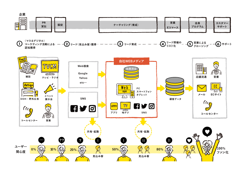 企業のマーケティング活動はWebサイト(自社メディア)を中心とした形へと変化しています。