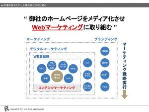 第1回Webマーケティング実践会④